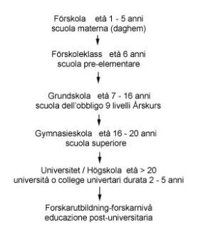 Sistema Scolastico Svedese