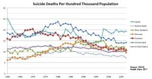 Suicide-deaths-per-100000-trend