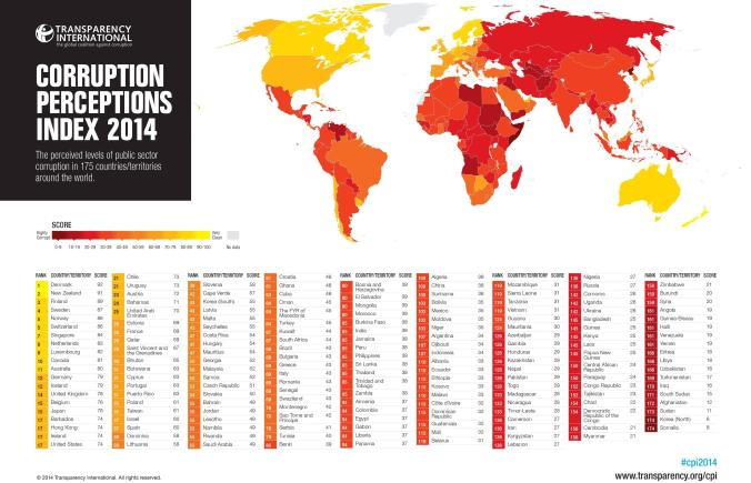 Corruption Perception Index 2014